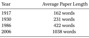 Average essay length