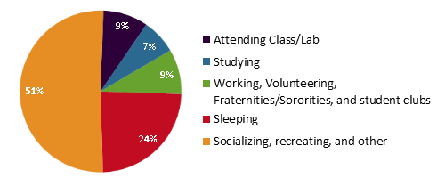 Chart on Student Time Use reproduced from Arum and Roksa